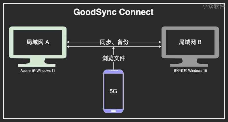 GoodSync 11 限免,著名文件同步工具,可同步 5 台设备,1 年免费,自带内网穿透